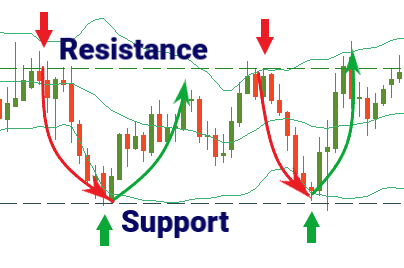 Confluence in financial markets