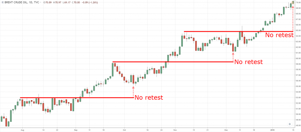 How to make Profit with Breakout Trading Strategy in HotForex: The Complete Guide to Forex Trading
