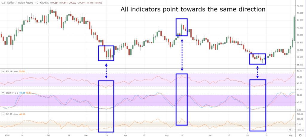 How to use Trading Indicators Effectively with HotForex? Reason Why Most Traders lose Money with that?