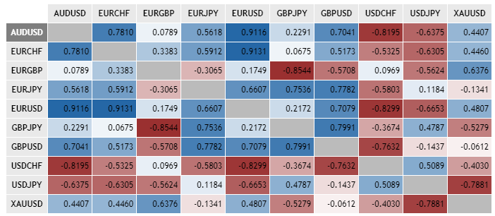 What is Currency Correlation in Forex Trading? How It Works in HotForex